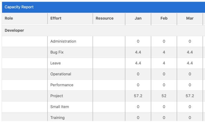 capacity-report